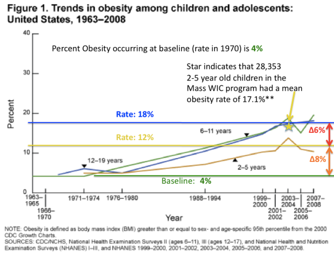 Pic 1 Trends in Childhood Obesity