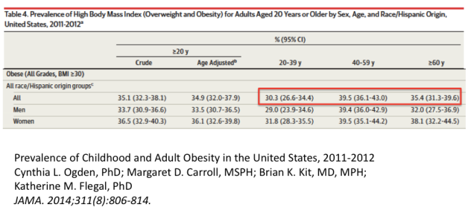 Pic 4 Table of Adult Obesity