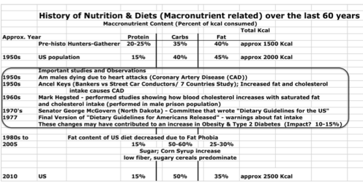 Pic 6  Macronutrients over time