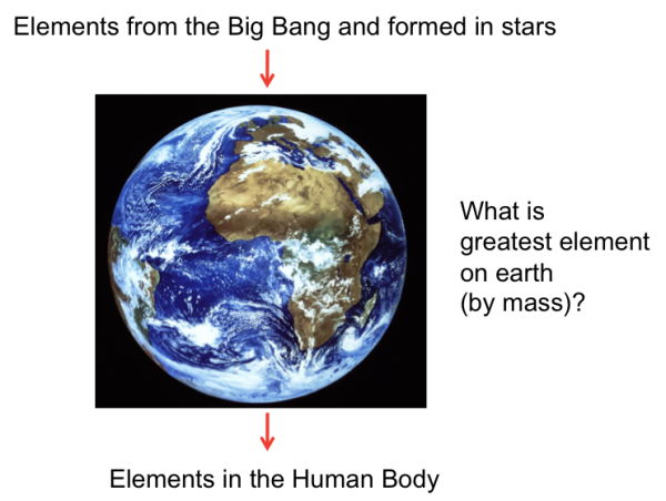 Element with greatest mass in the earth