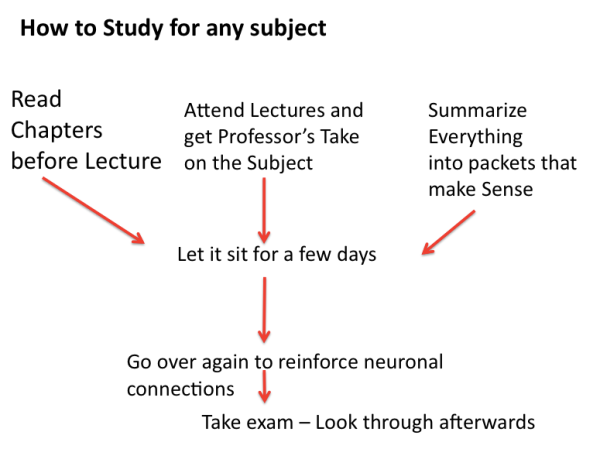 How to study for any subject