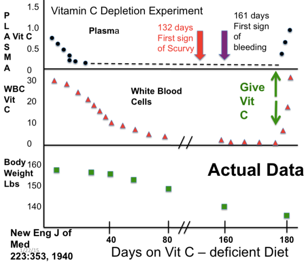 Vitamin C Depletion Exp 1-2015